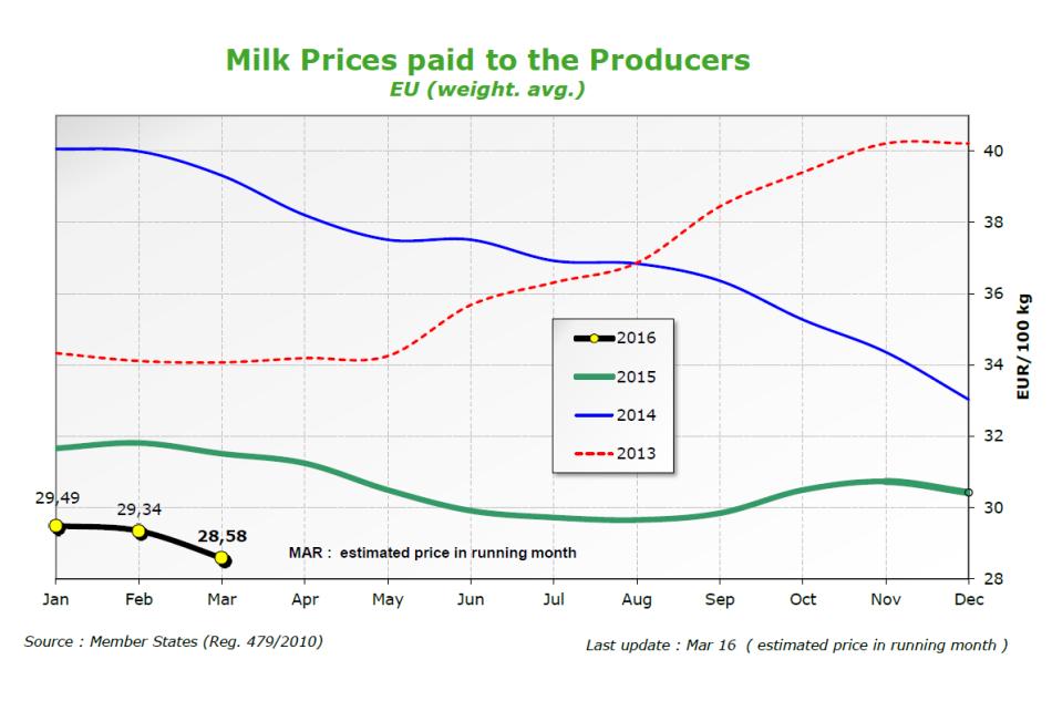 Ue latte prezzi marzo LARGA