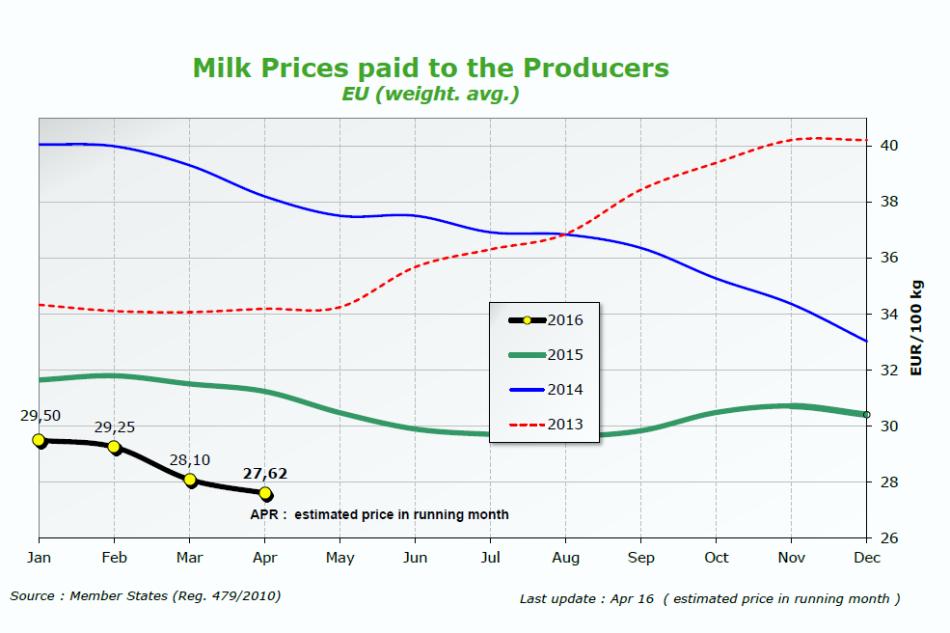 Aprile, prezzi del latte pagati ai produttori, media Ue
