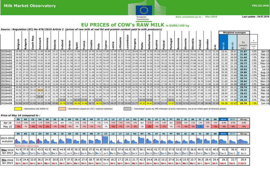 eu-raw-milk-prices_en-last-update-04.07.2016-1